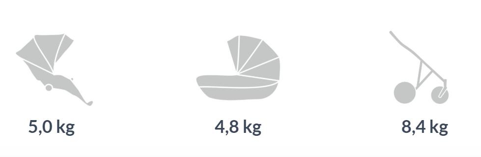 Вес  детской коляски 3 в 1 Mirelo ATTESO